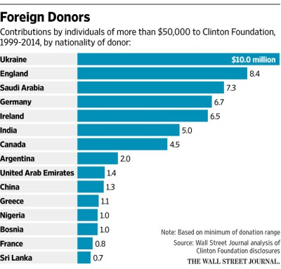 Les principales provenances des dons à la Fondation Clinton de 1999 à 2014 (source: Wall Street Journal)