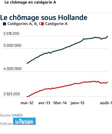 Chômage sous Hollande de mai 2012 à août 2016