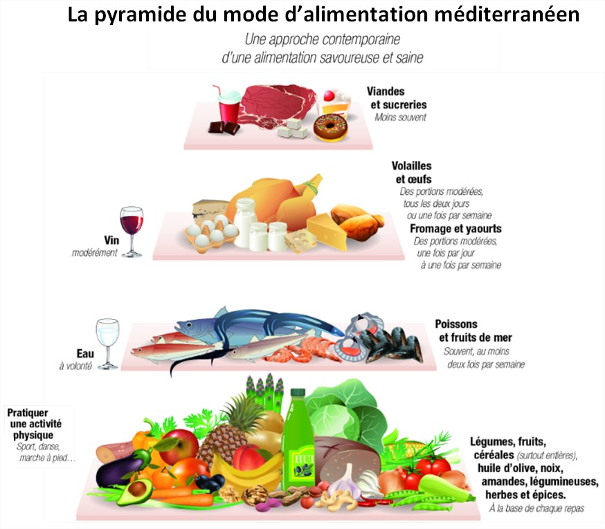 mode-d-alimentation-mediterraneen