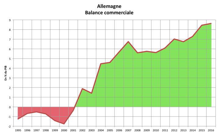Sources : base de données du FMI (octobre 2016)