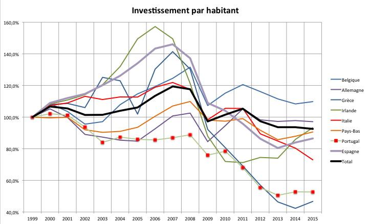Source : Base de données du FMI