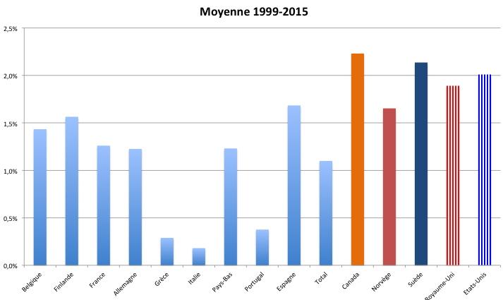 Source : base de donnée du FMI