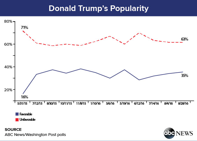 donald_trump_popularity