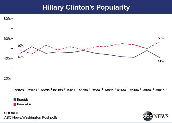 hillary_clinton_popularity