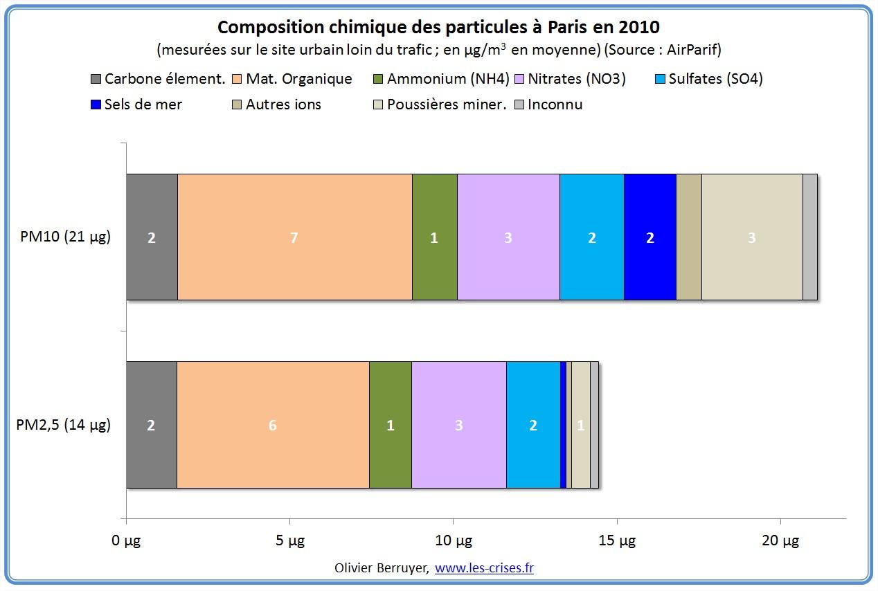 composition-particules-paris-1