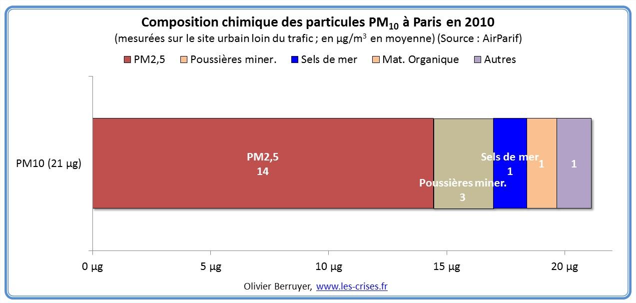 composition-particules-paris-2