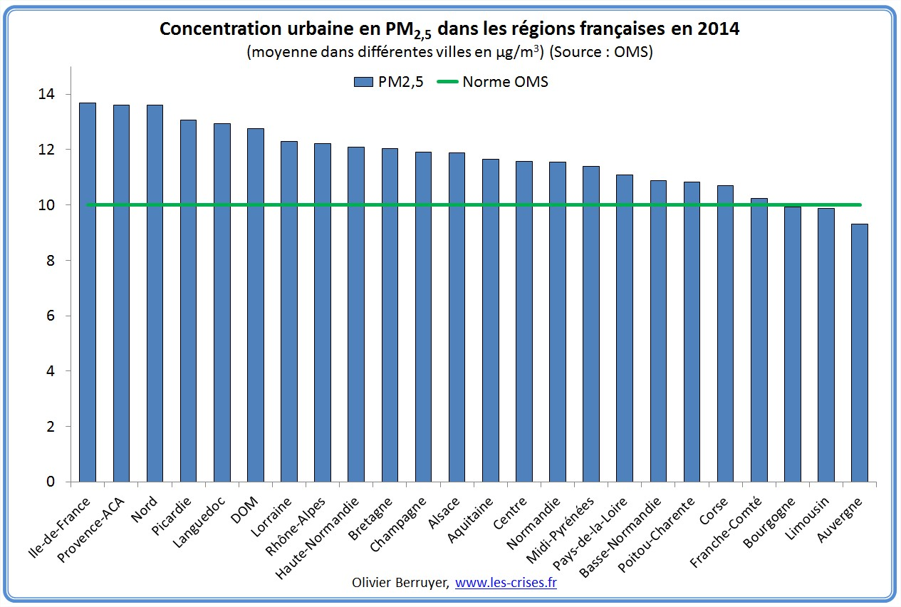 concentration-pm-regions-france-2