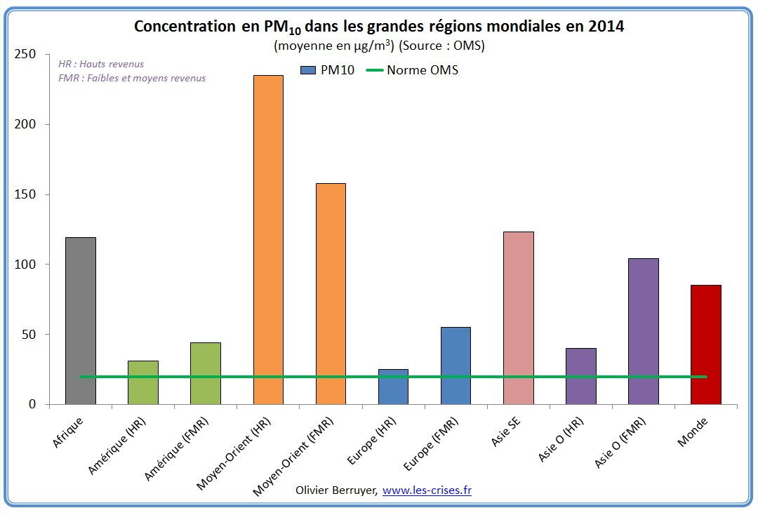 concentration-pm-regions-monde-3