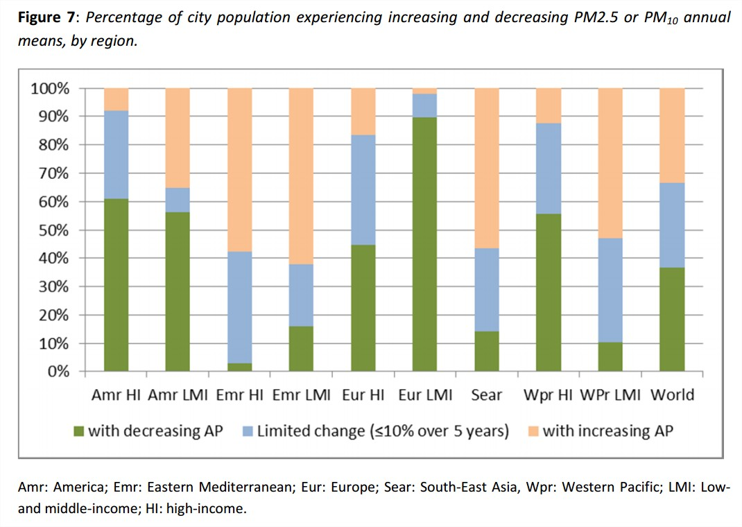 concentration-pm-regions-monde-4