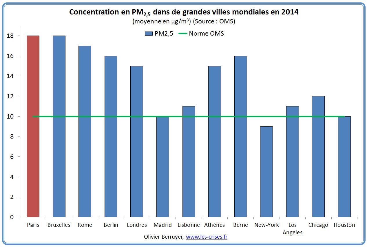 concentration-pm-villes-monde