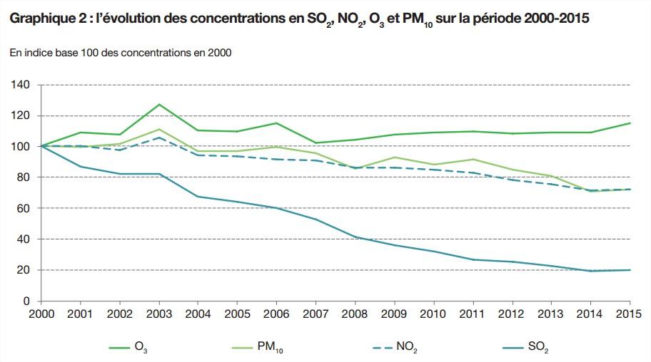 emissions-fr-2