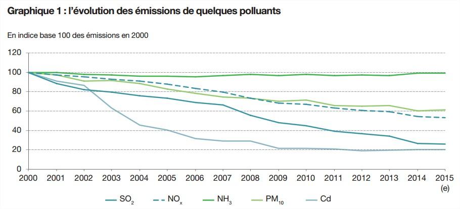 emissions-fr