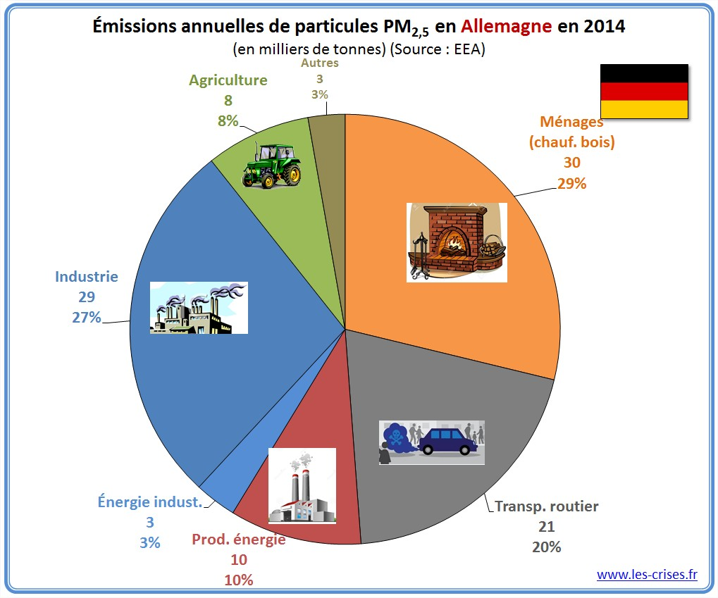 pollution air allemagne