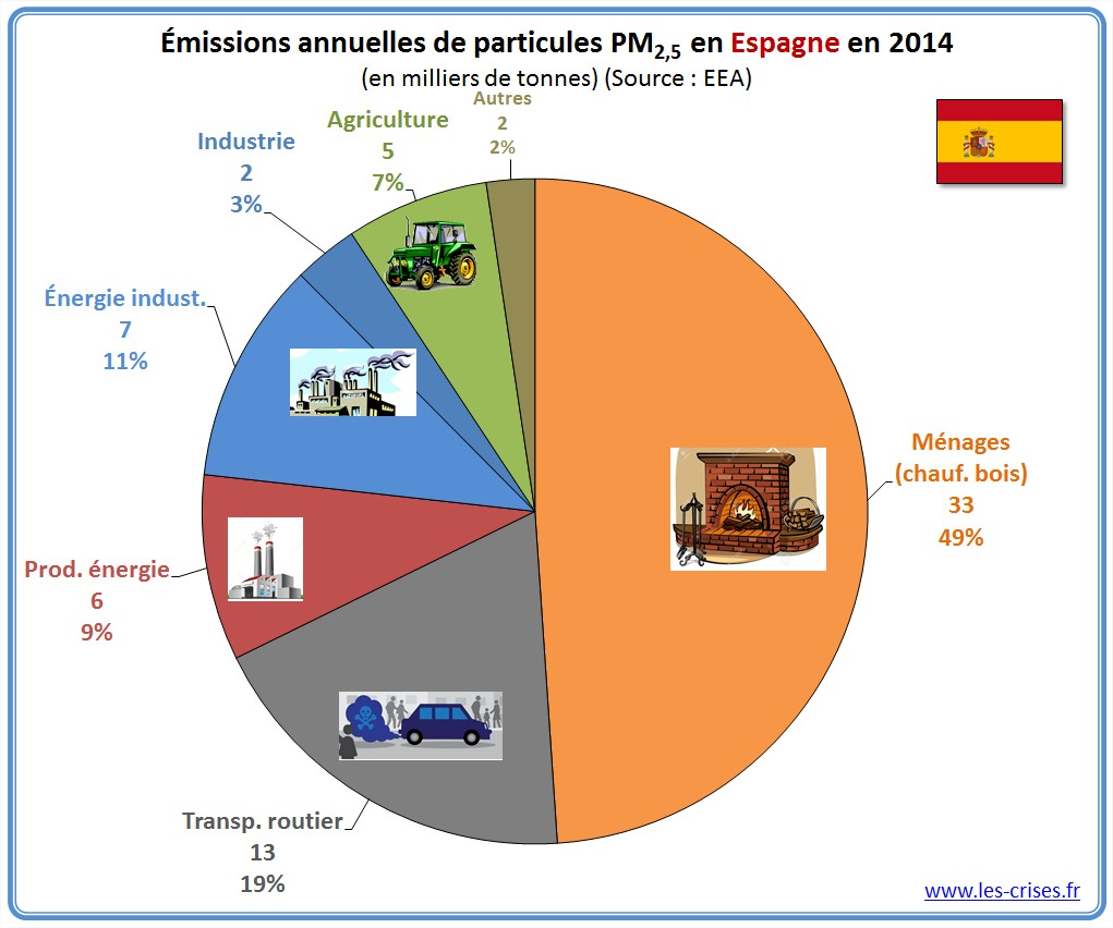 pollution air espagne