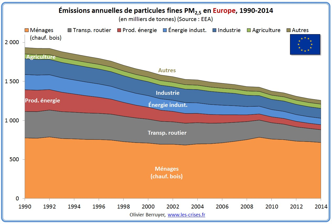 pollution air europe