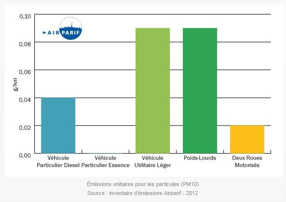 emissions-particules-voiture