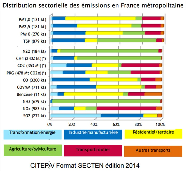 emissions-sectorielles-pollution