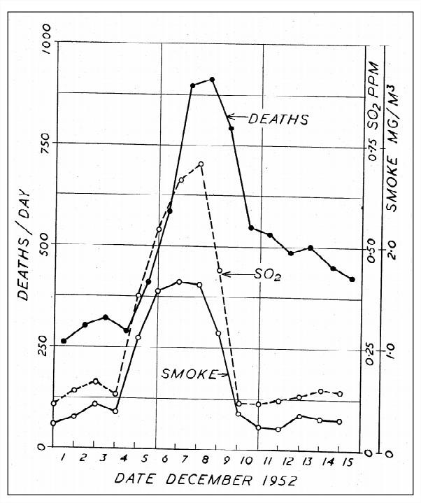 londres-1952-smog