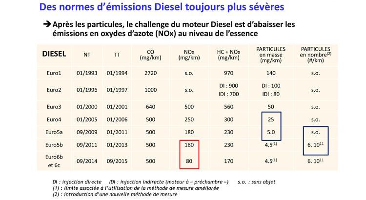norme-diesel