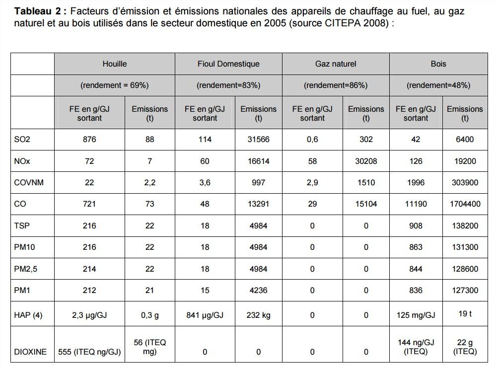 pollution air particules