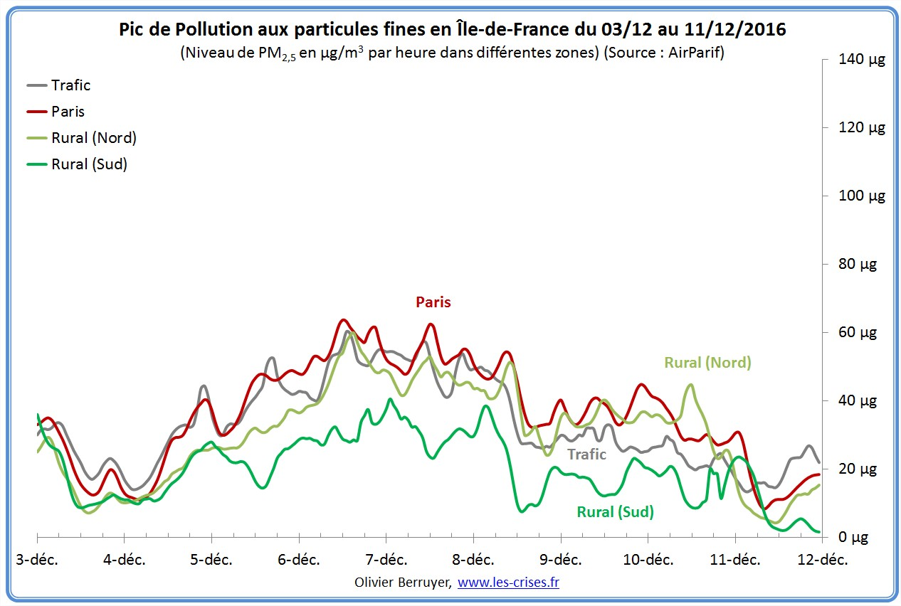 pic-pollution-particules-paris-2016-02