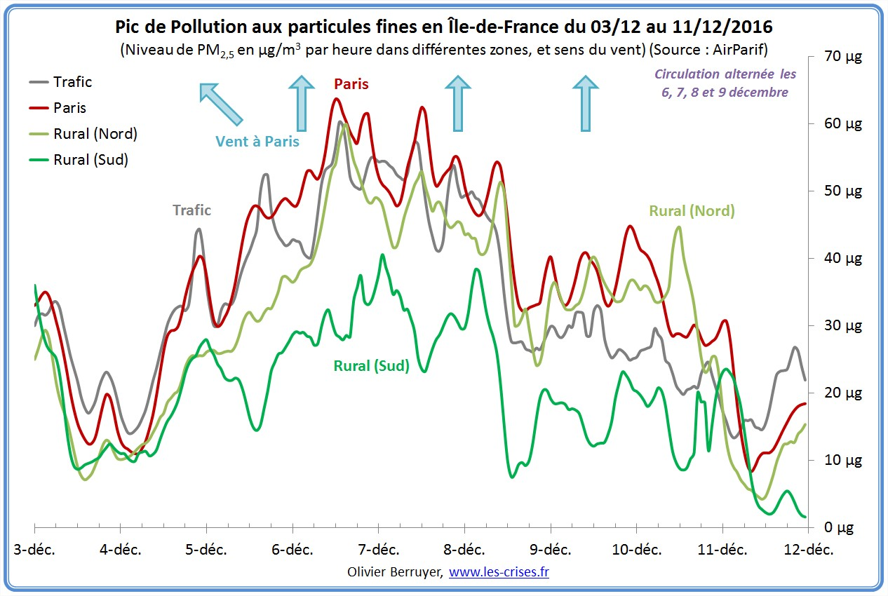 pic-pollution-particules-paris-2016-04