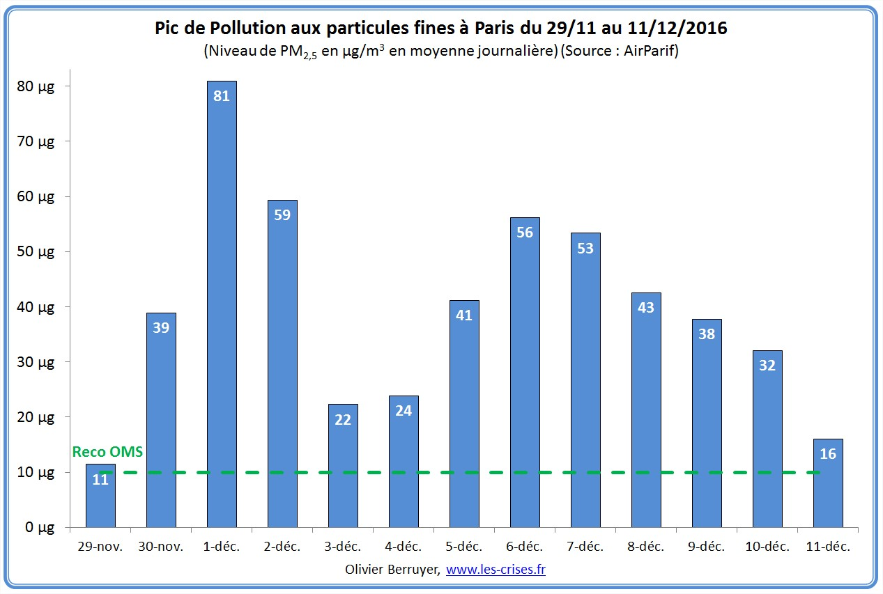 pic-pollution-particules-paris-2016-03