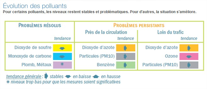polluants-idf