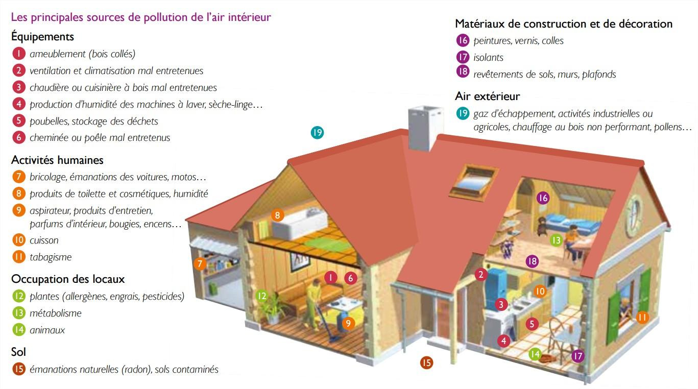18 la pollution de l air la maison. Black Bedroom Furniture Sets. Home Design Ideas