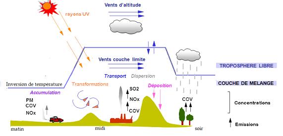 pollution-emissions-ou-concentrations1
