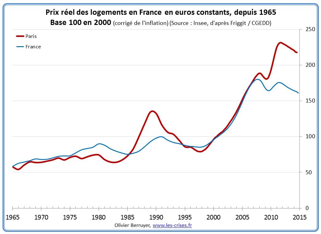 san francisco 4e350 fe1f9 Les prix sont très élevés, les perspectives de plus-values sont faibles,  vous voyez qu en 10 ans on ne rentabilise déjà l investissement – il faut  donc être ...