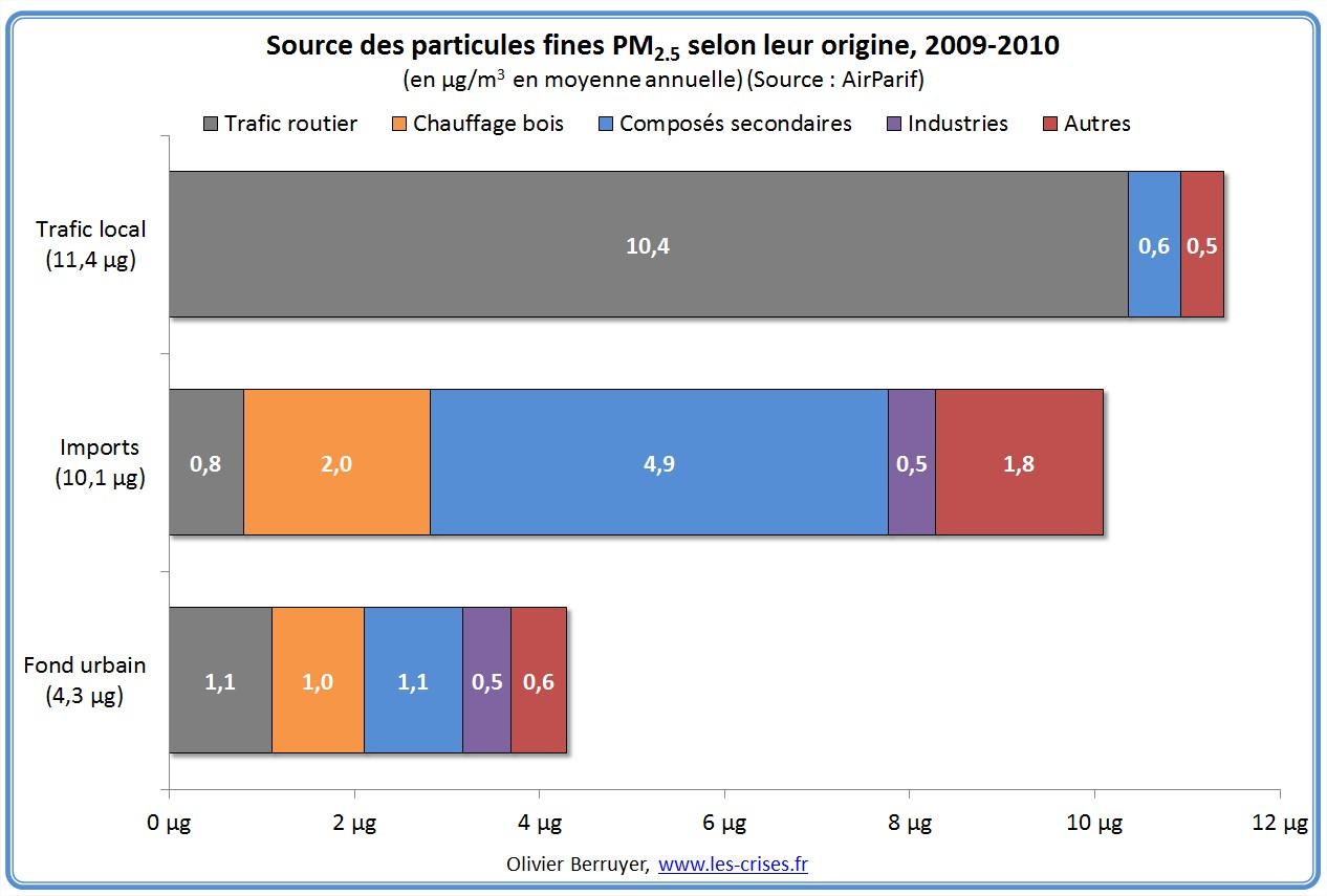 sources-particules-fines-idf-1