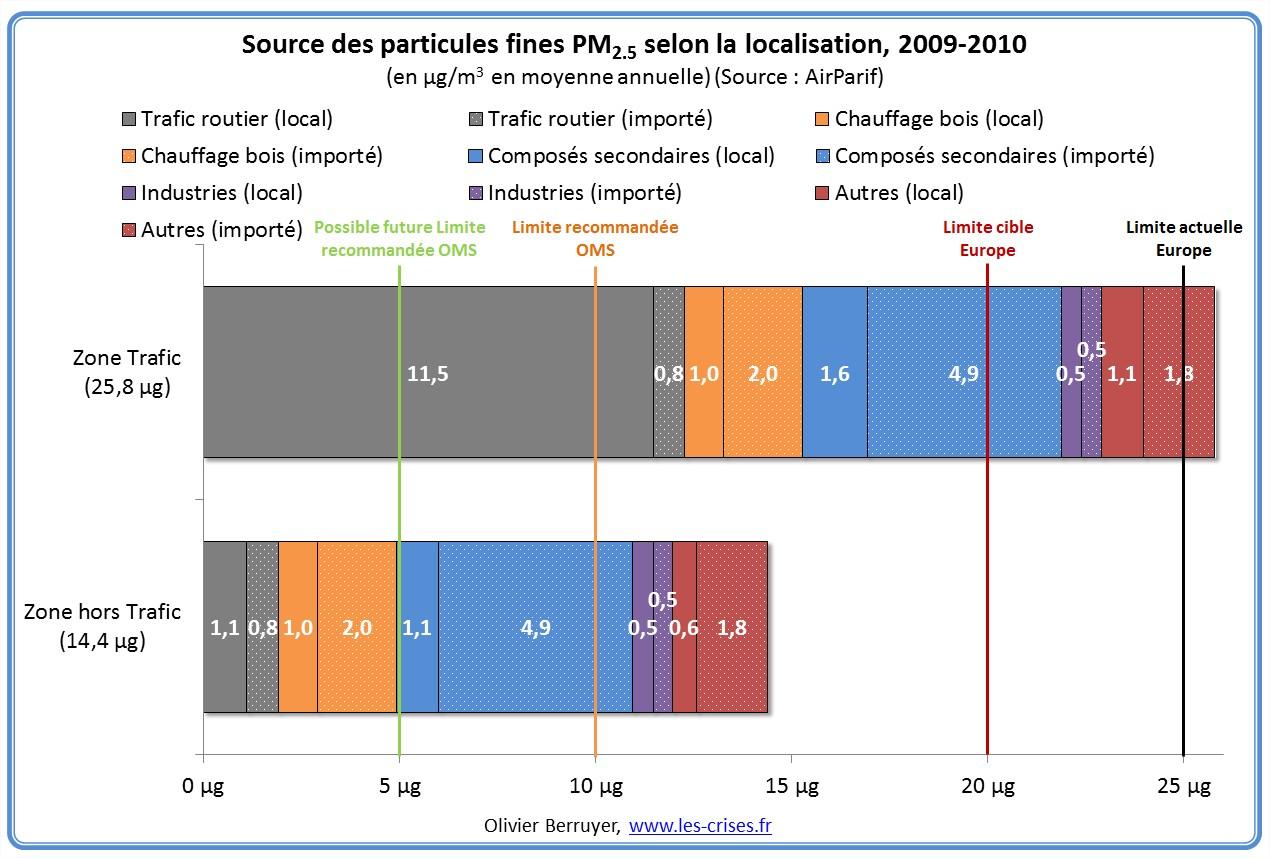 sources-particules-fines-idf-2