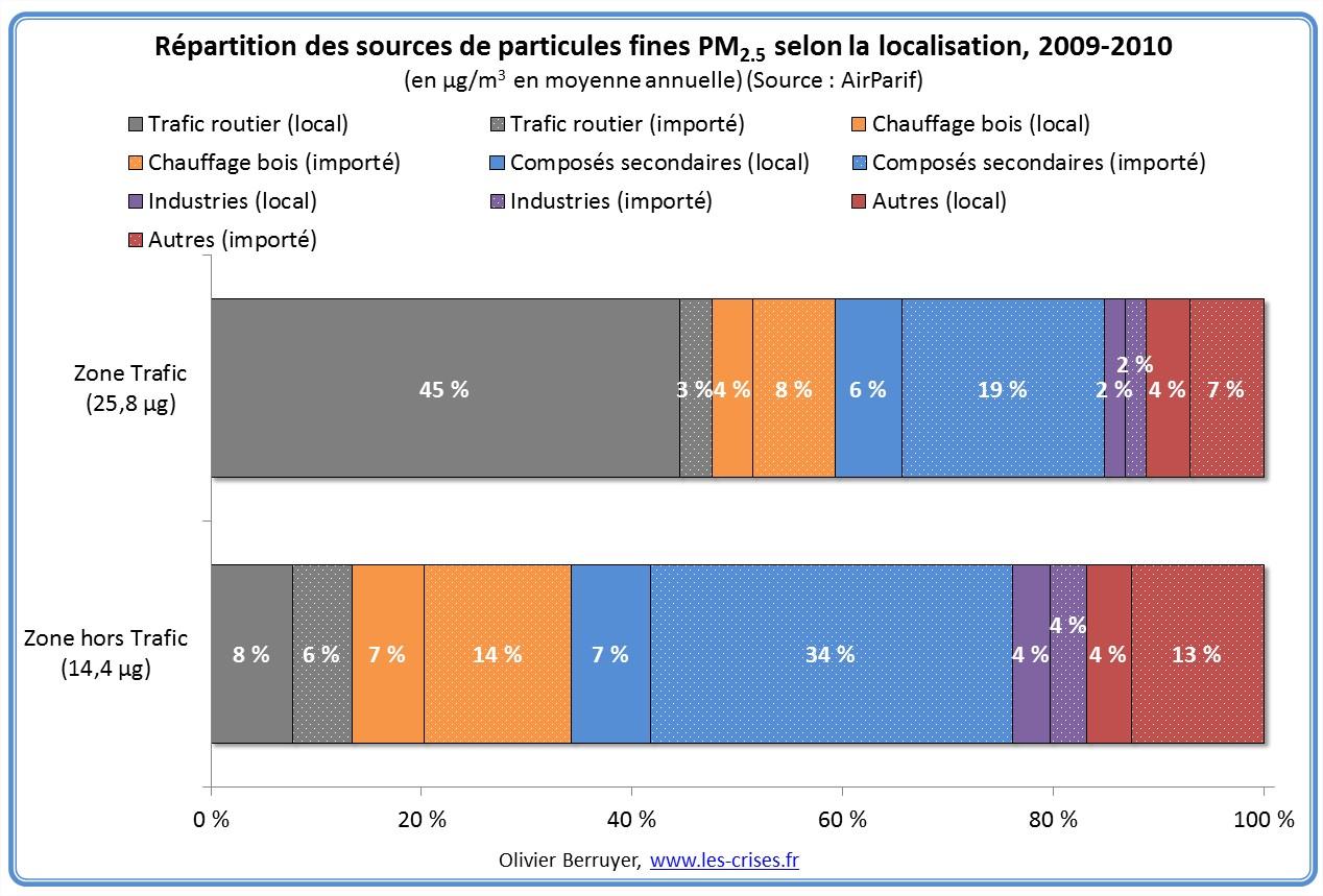 sources-particules-fines-idf-3