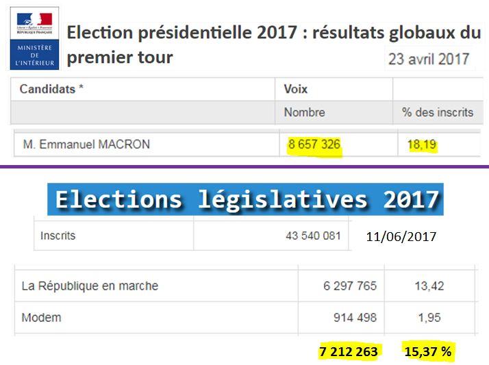 Qui est Emmanuel Macron ? - Page 2 Bilan-2