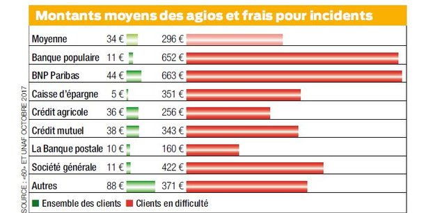 Frais Bancaires Des Milliards Sur Le Dos Des Clients En