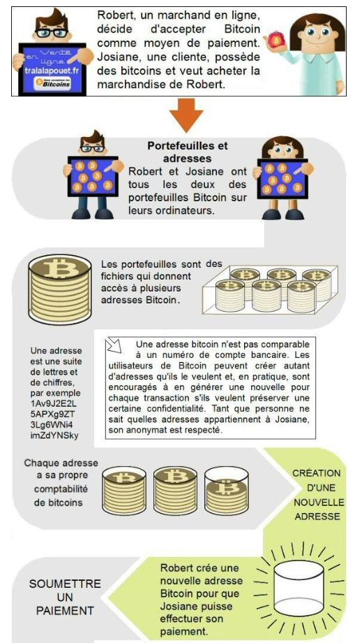 luxe Livraison gratuite dans le monde entier prix abordable Approfondir le Bitcoin : Déroulement d'une transaction (2/3)