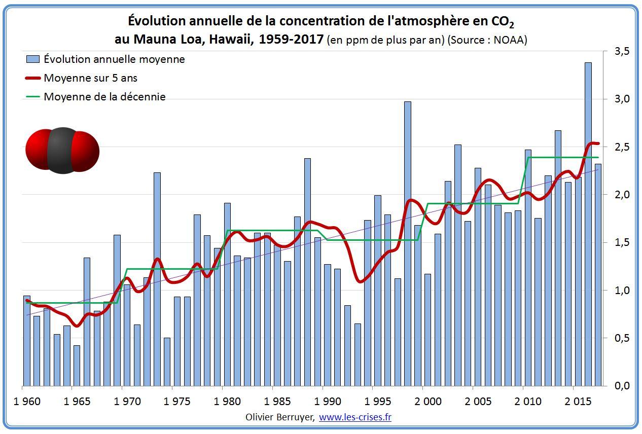 Comment savent-ils datation du carbone est exacte