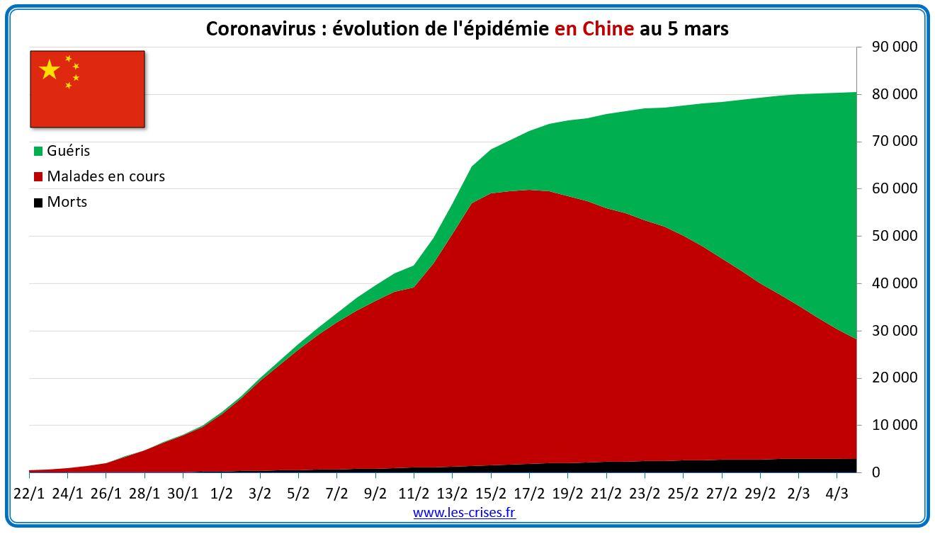 Les nouveaux cas de COVID-19 en Chine augmentent suite à des infections de l'étranger