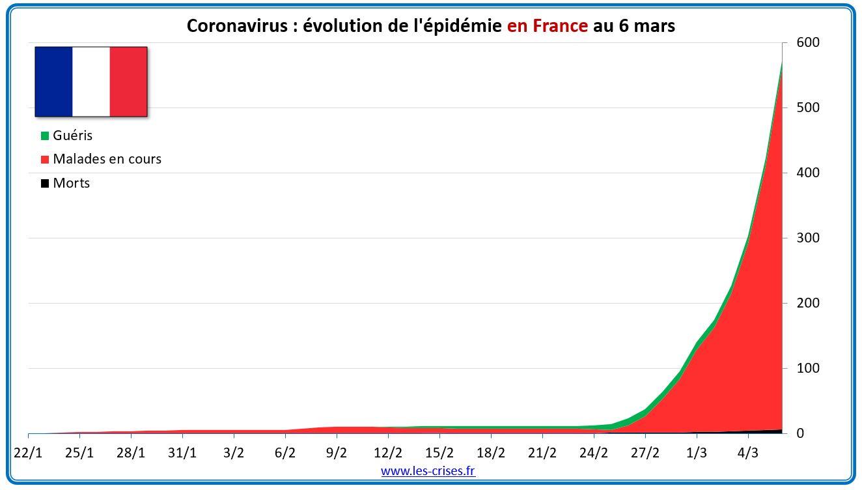 Épidémie de Covid-19 le 15/3: augmentation du nombre de nouveaux cas en Italie, le président américain est négatif pour Covid-19