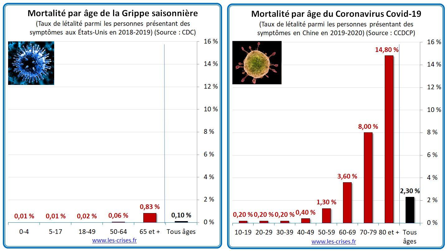Mortalité due aux coronavirus (COVID-19), par rapport à la grippe et aux décès d'automobiles
