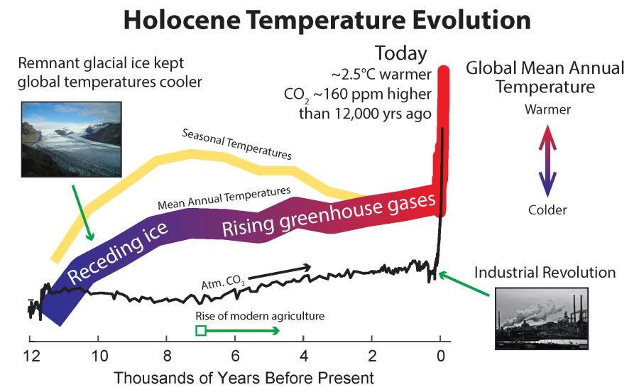 Climat : Depuis 12 000 ans, la température globale n'aurait jamais été aussi élevée - Les Crises