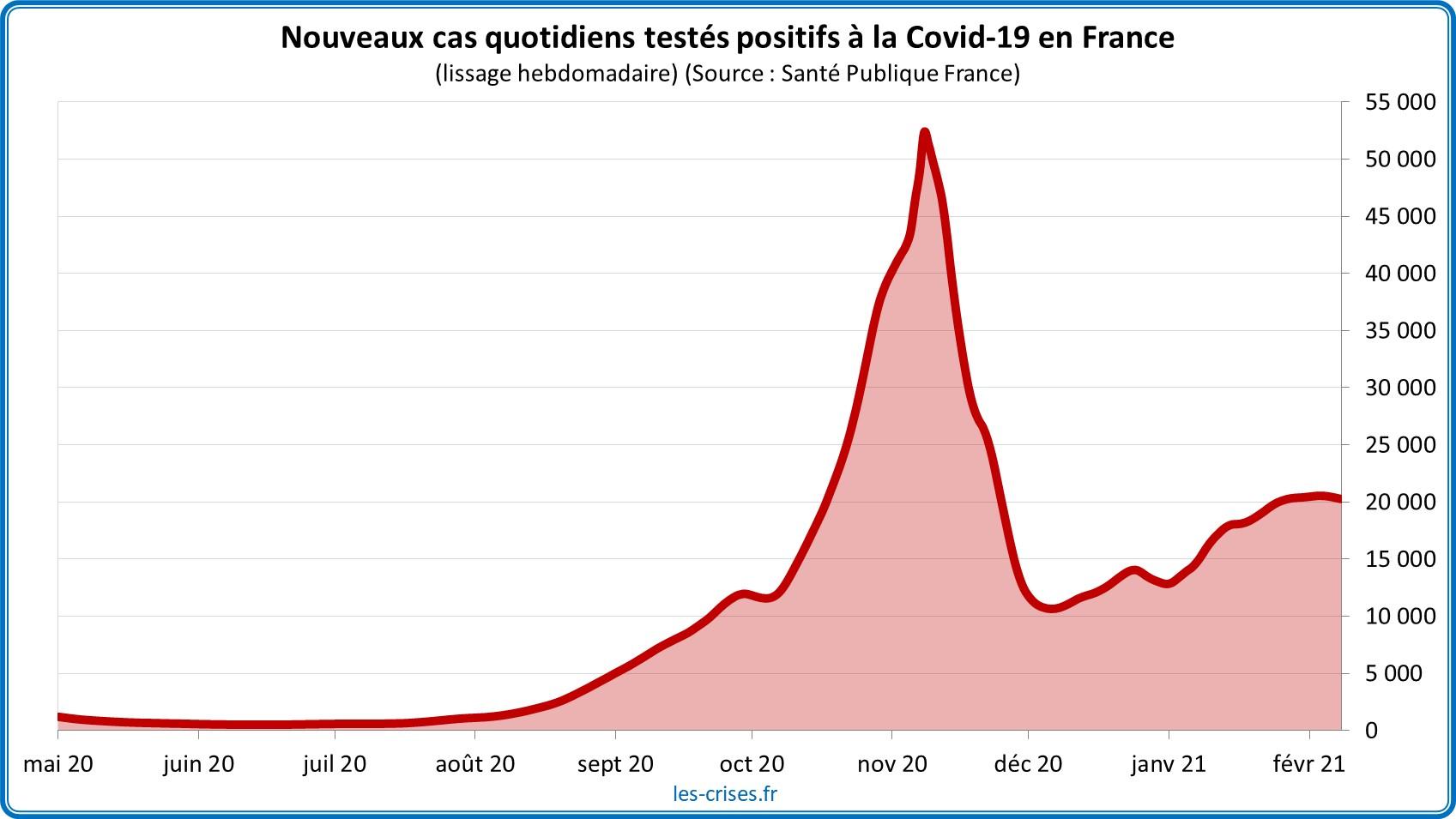 Pandémie Covid-19 : où en sommes-nous ? (au 9 février) - Les Crises