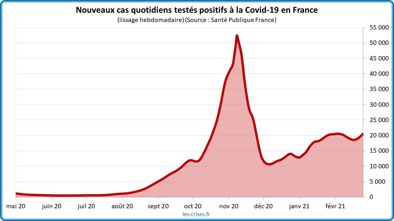 Pandémie Covid-19 : Pourquoi nous allons probablement vers un confinement – par Olivier Berruyer - Les Crises