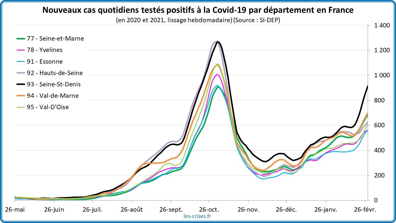 Pandémie Covid-19 : la situation s'aggrave en Île-de-France et dans le Nord – par Olivier Berruyer - Les Crises