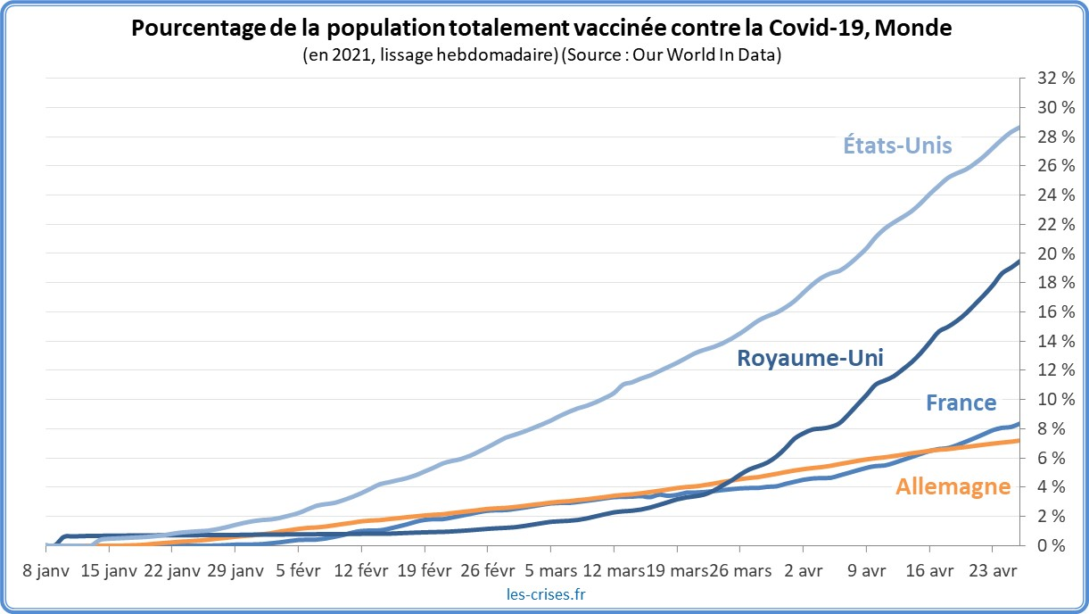 Graphique - Population totalement vaccinée - Monde