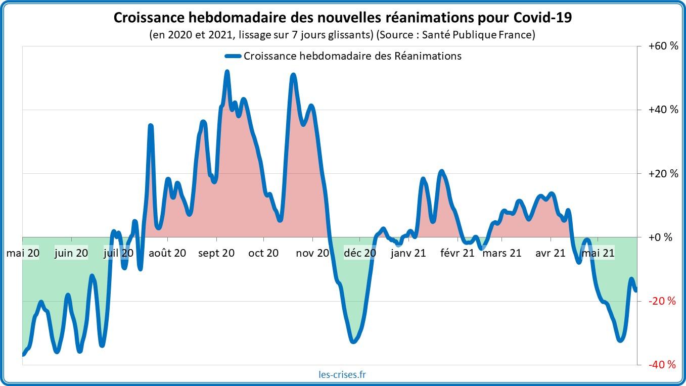 Épidémie/pandémie de Coronavirus/Covid 19 [Tome 3] - Page 39 41-croissance-reanimations-covid-france-25